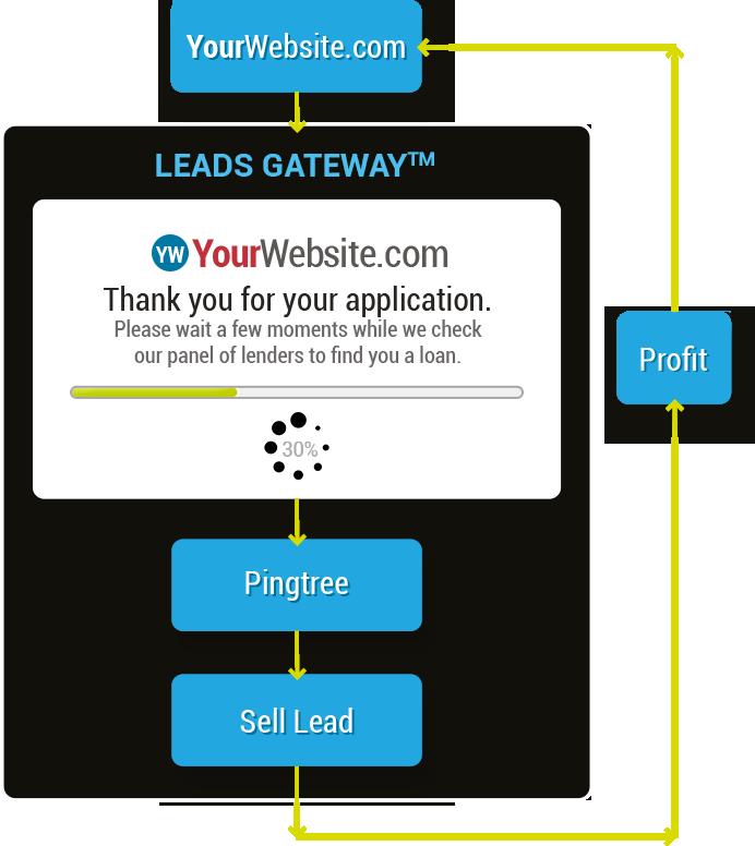 Leads Gateway Flowchart