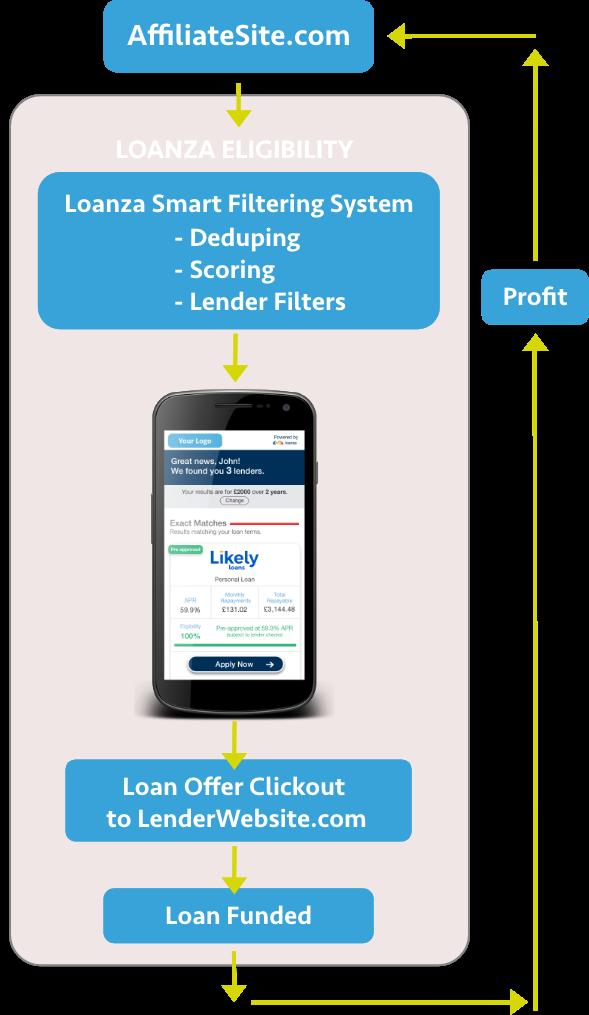 Loanza Eligibility Flowchart